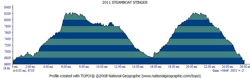 Elevation-Profile-Steamboat-Stinger